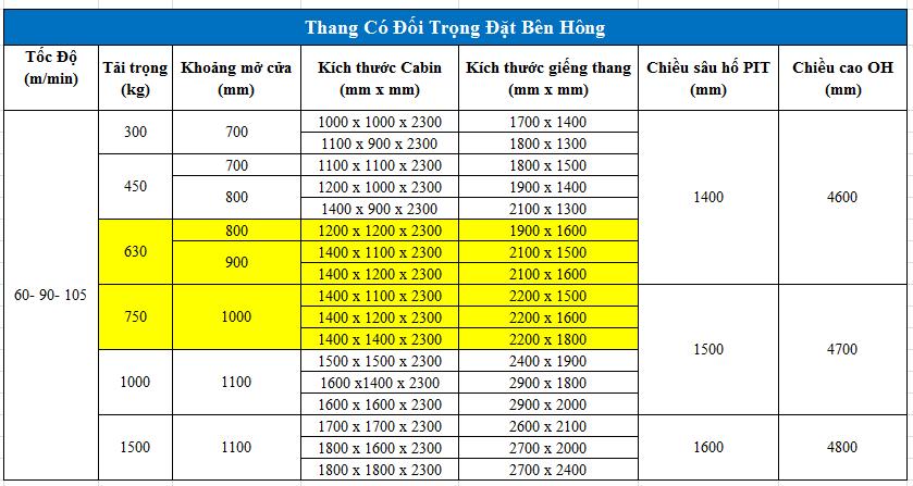 Kích thước thang máy 6 người (630kg) và kích thước thang máy 750kg loại có đối trọng đặt bên hông (phần bôi vàng)