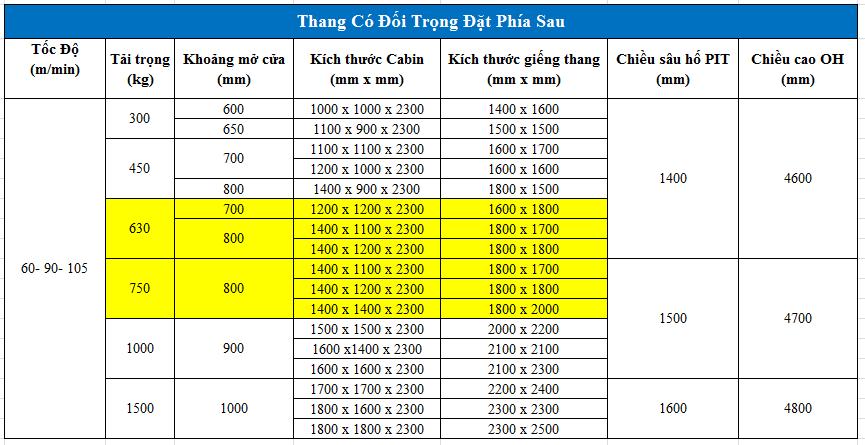 Kích thước thang máy 6 người (630kg) và kích thước thang máy 750kg loại có đối trọng đặt phía sau (phần bôi vàng)