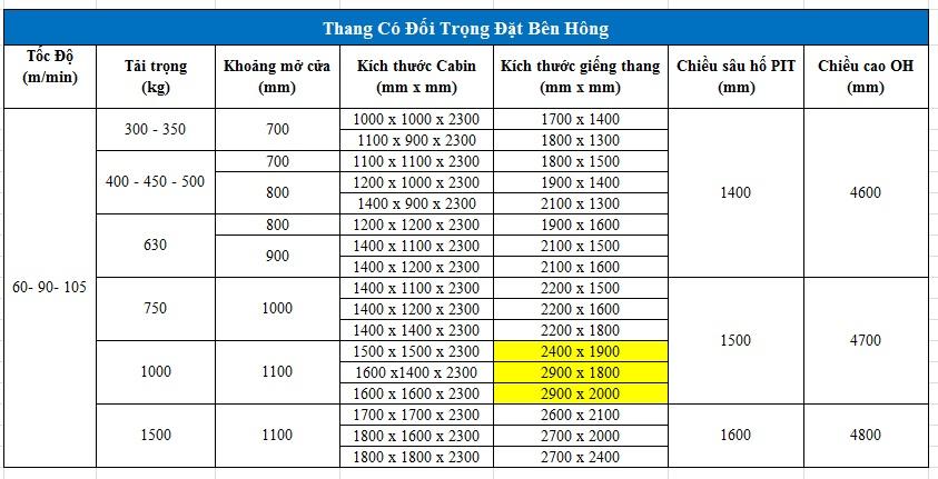 kích thước hố thang máy 1000kg đối trọng bên hông