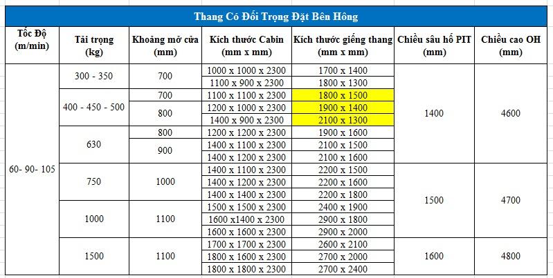 kích thước hố thang máy 400kg 450kg 500kg đối trọng bên hông