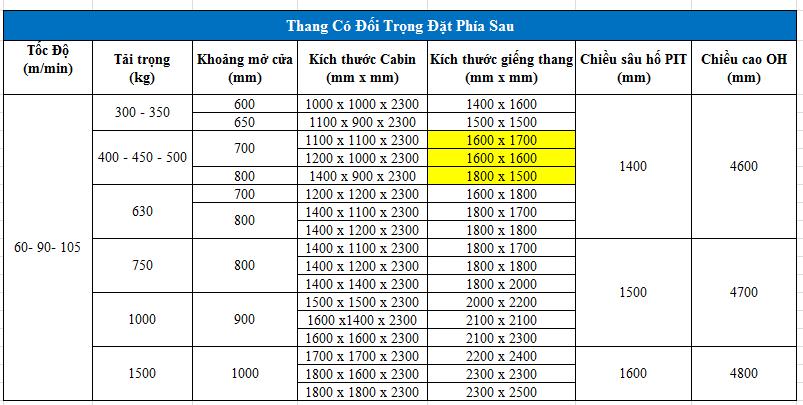 kích thước hố thang máy 400kg 450kg 500kg đối trọng phía sau